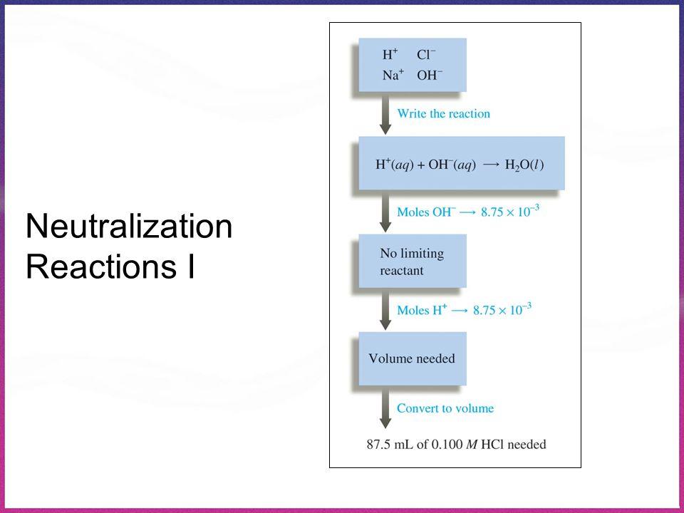 Neutralization Reactions I