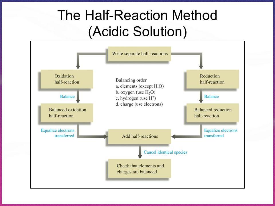 The Half-Reaction Method (Acidic Solution)