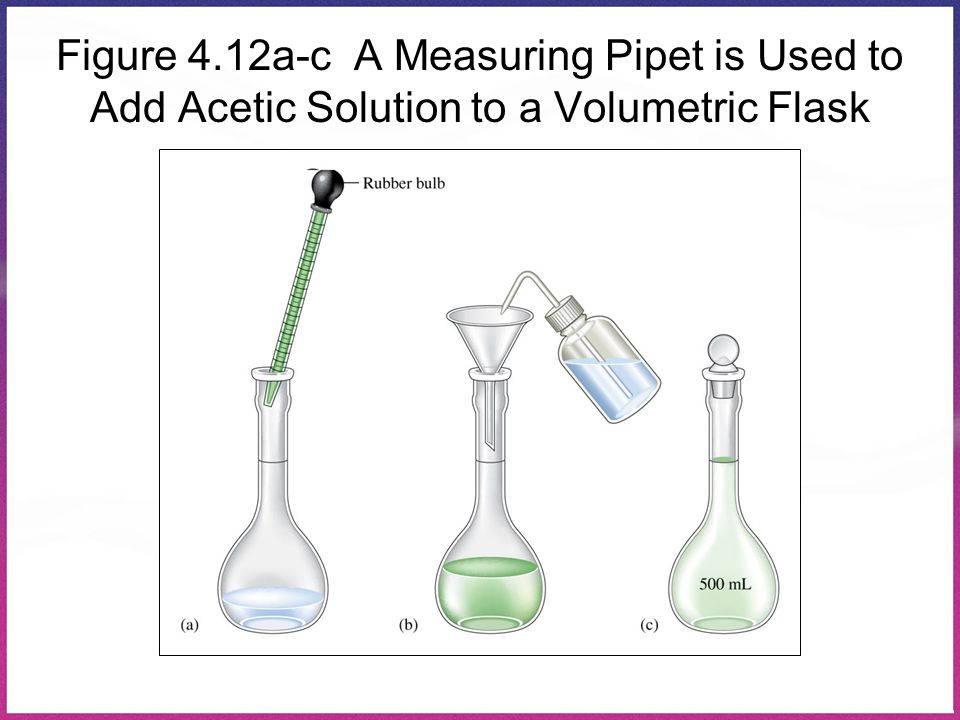 Figure 4.12a-c A Measuring Pipet is Used to Add Acetic Solution to a Volumetric Flask