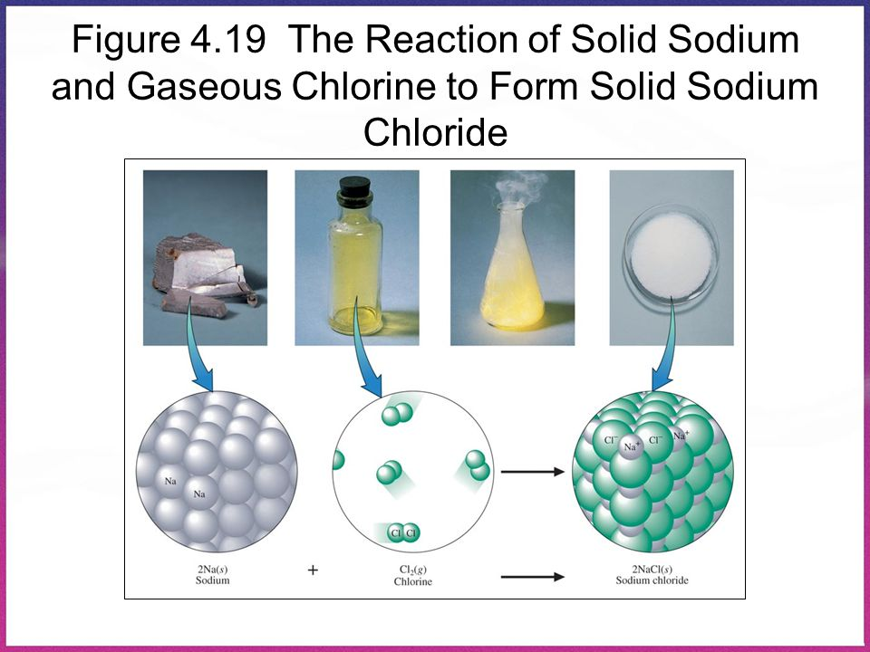 Figure 4.19 The Reaction of Solid Sodium and Gaseous Chlorine to Form Solid Sodium Chloride