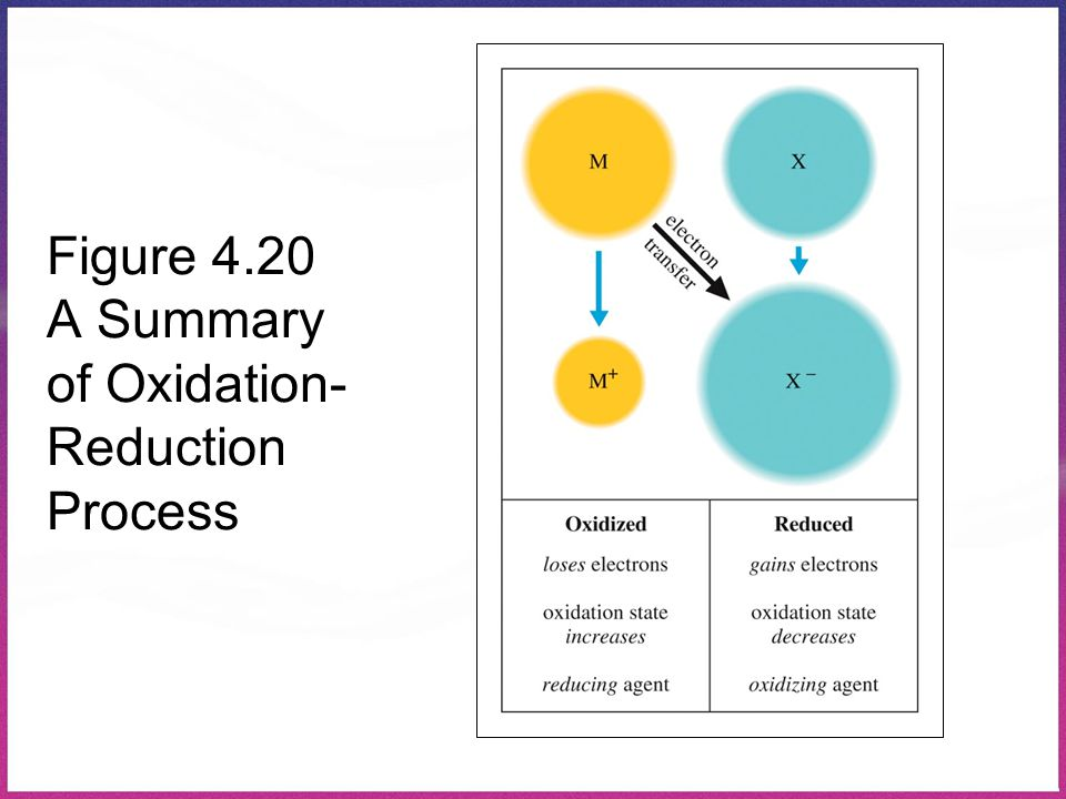 Figure 4.20 A Summary of Oxidation- Reduction Process