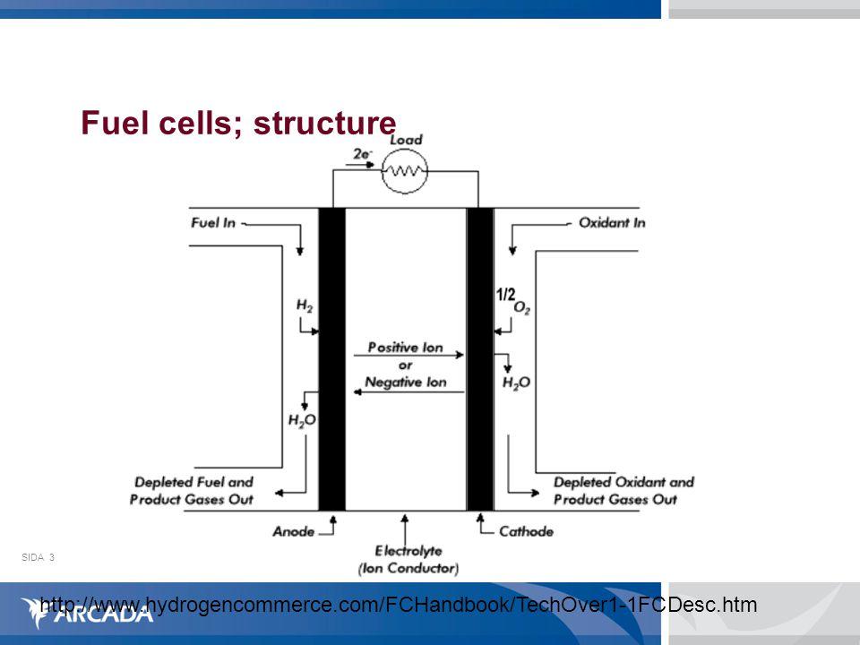 SIDA3 Fuel cells; structure http://www.hydrogencommerce.com/FCHandbook/TechOver1-1FCDesc.htm