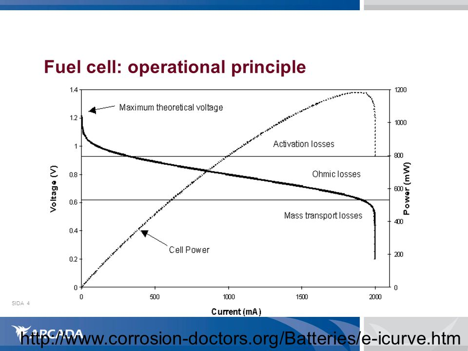 SIDA4 Fuel cell: operational principle http://www.corrosion-doctors.org/Batteries/e-icurve.htm