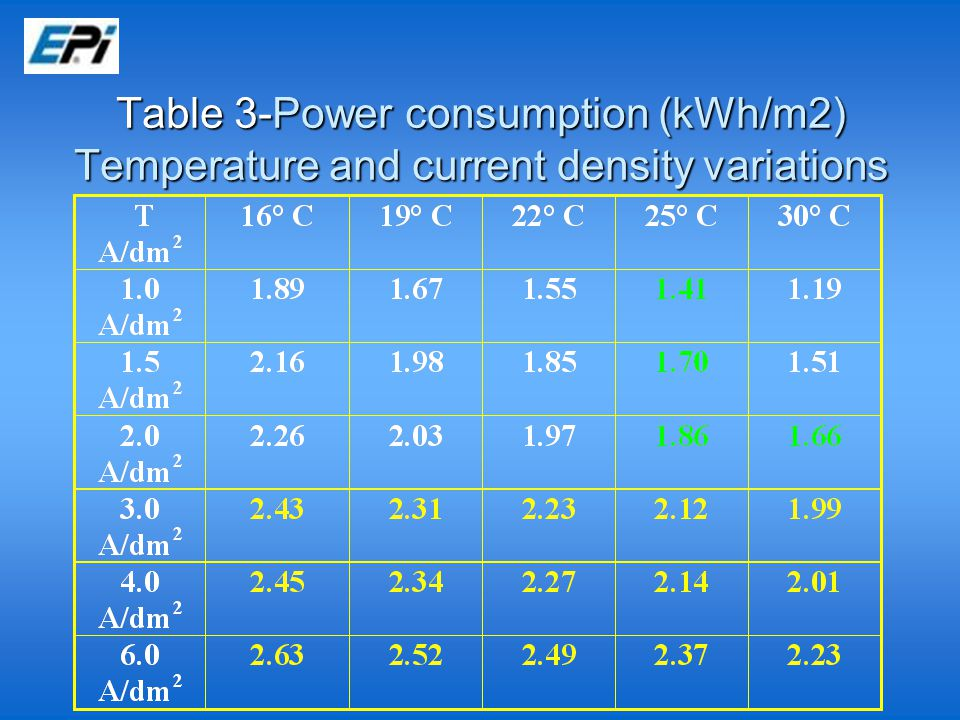 Table 3-Power consumption (kWh/m2) Temperature and current density variations