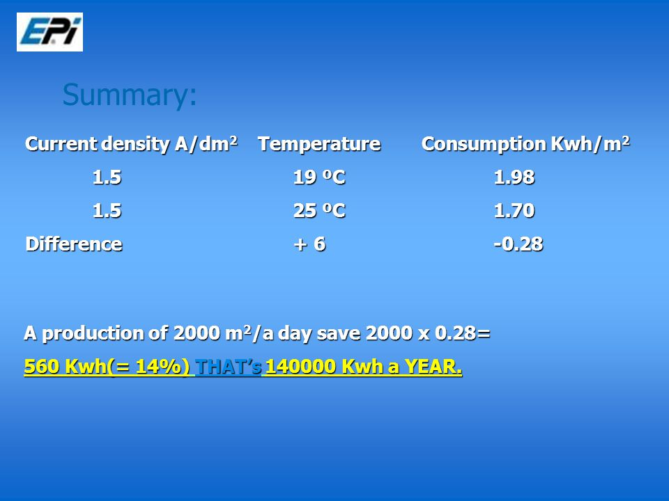 Current density A/dm 2 Temperature Consumption Kwh/m 2 1.519 ºC 1.98 1.525 ºC 1.70 Difference+ 6-0.28 A production of 2000 m 2 /a day save 2000 x 0.28= 560 Kwh(= 14%) THAT's 140000 Kwh a YEAR.