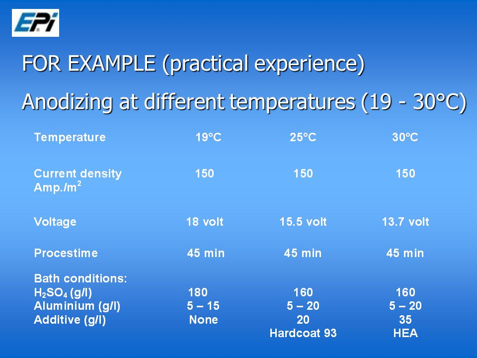 FOR EXAMPLE (practical experience) Anodizing at different temperatures (19 - 30°C)