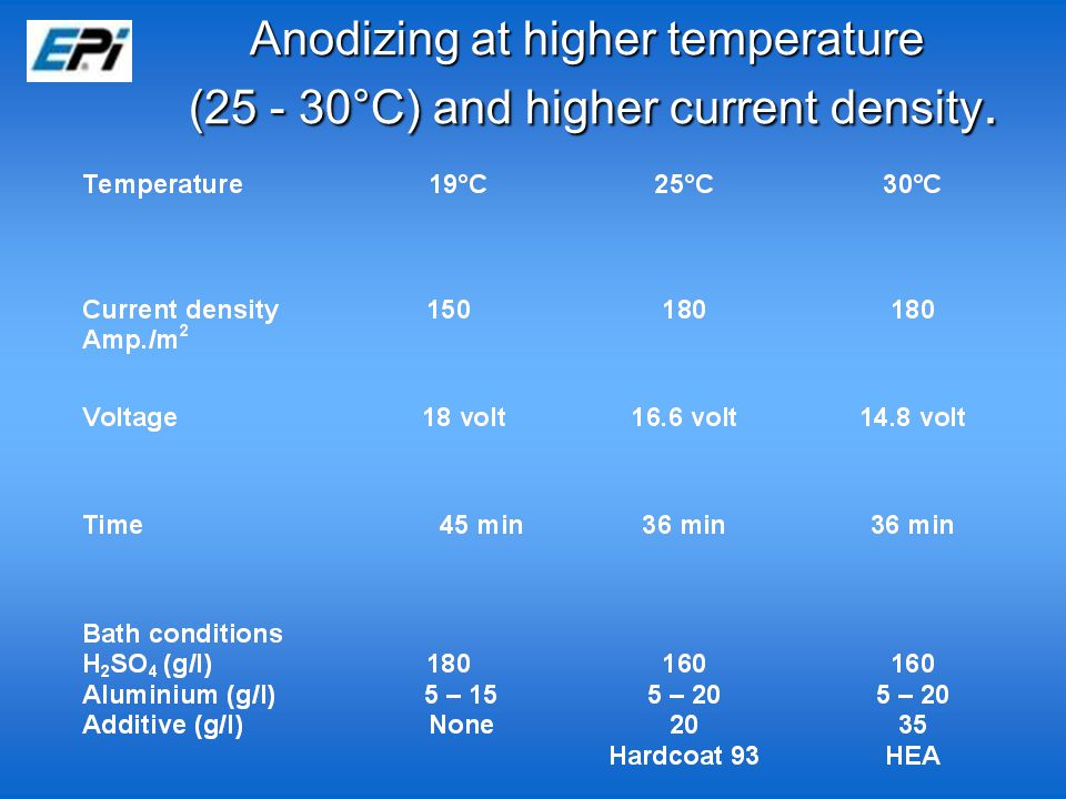 Anodizing at higher temperature (25 - 30°C) and higher current density.