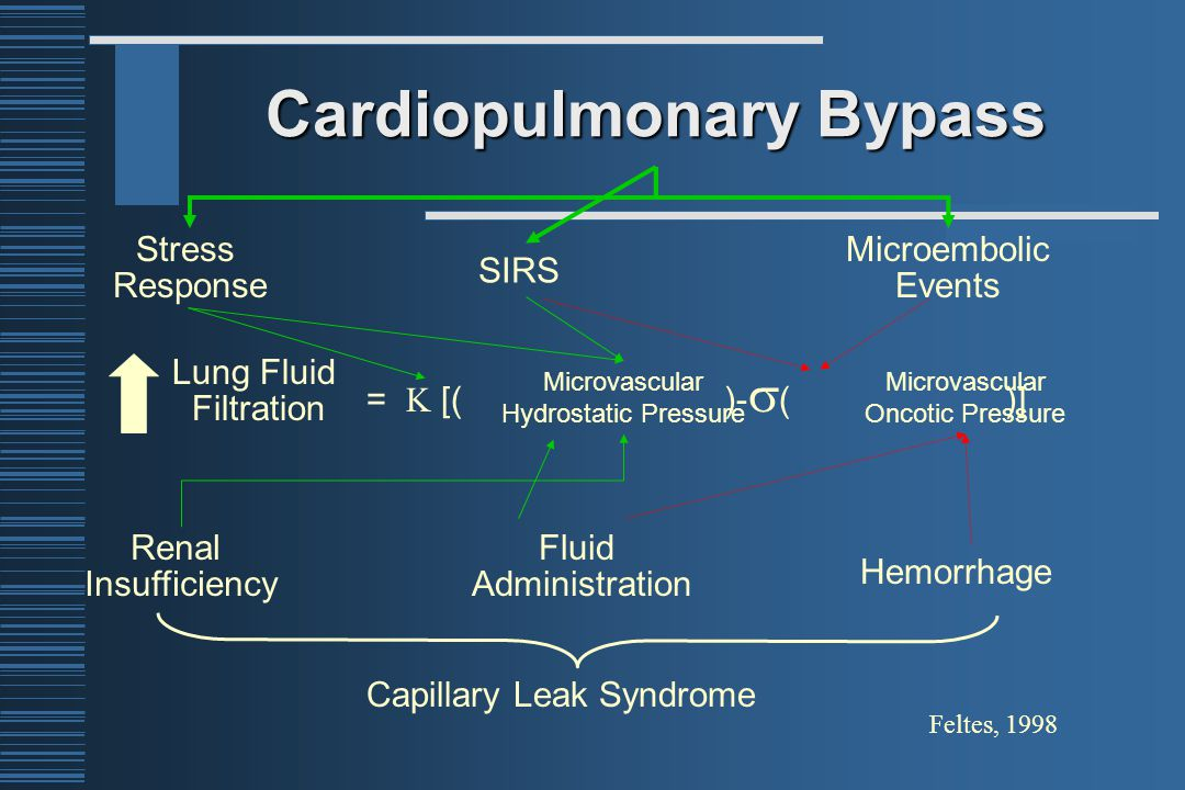 Cardiopulmonary Bypass Stress Response SIRS Microembolic Events Renal Insufficiency Fluid Administration Hemorrhage Capillary Leak Syndrome Feltes, 1998 Lung Fluid Filtration =  [( )-  ( )] Microvascular Hydrostatic Pressure Microvascular Oncotic Pressure