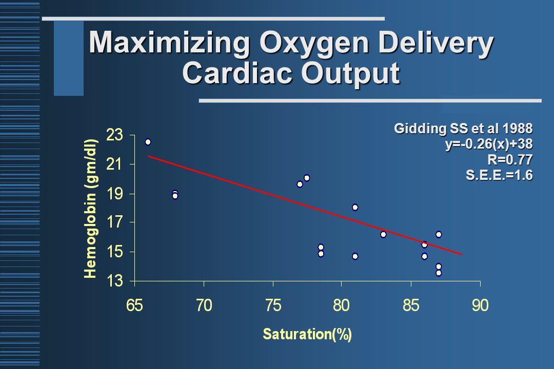 Gidding SS et al 1988 y=-0.26(x)+38R=0.77S.E.E.=1.6 Maximizing Oxygen Delivery Cardiac Output