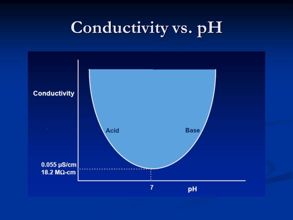 Conductivity vs. pH