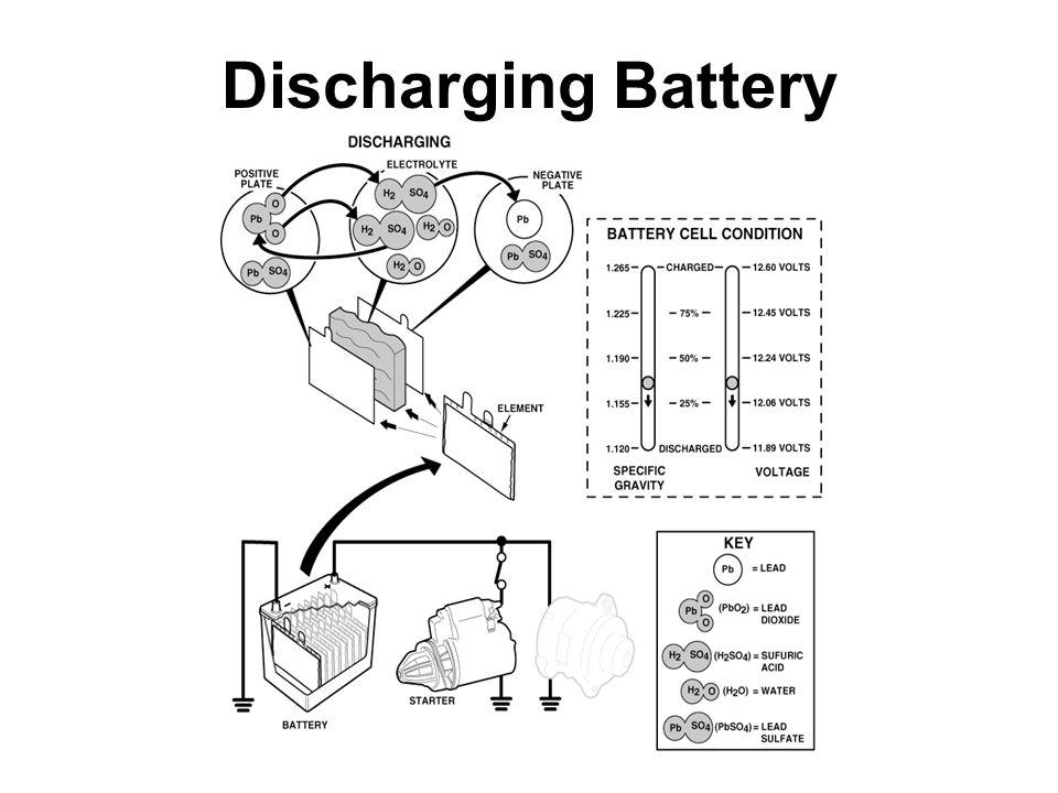 Discharging Battery