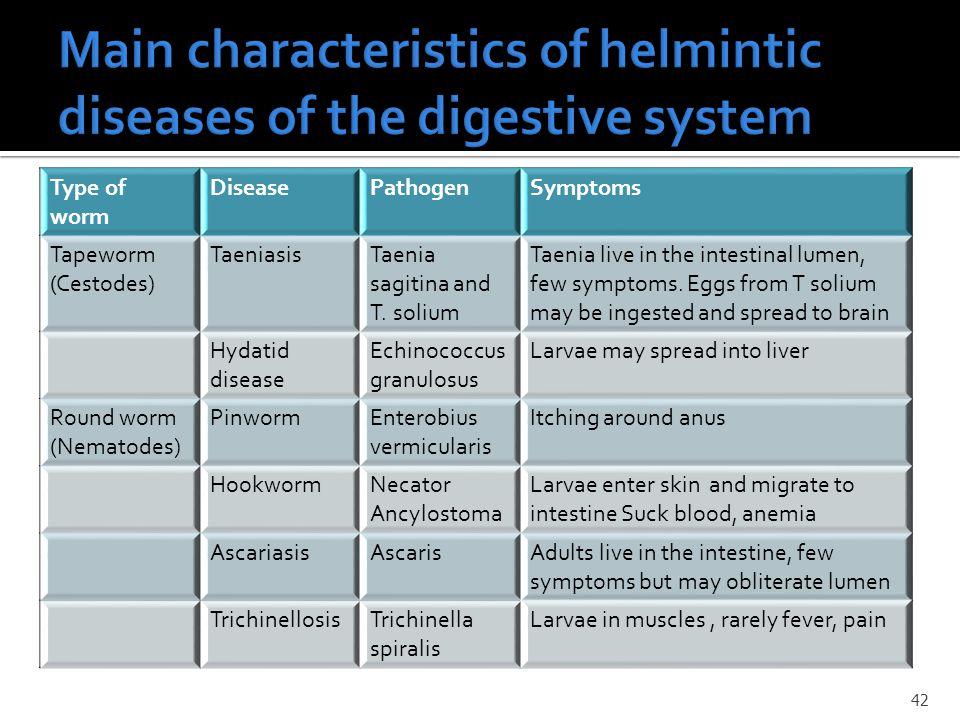 42 Type of worm DiseasePathogenSymptoms Tapeworm (Cestodes) TaeniasisTaenia sagitina and T.