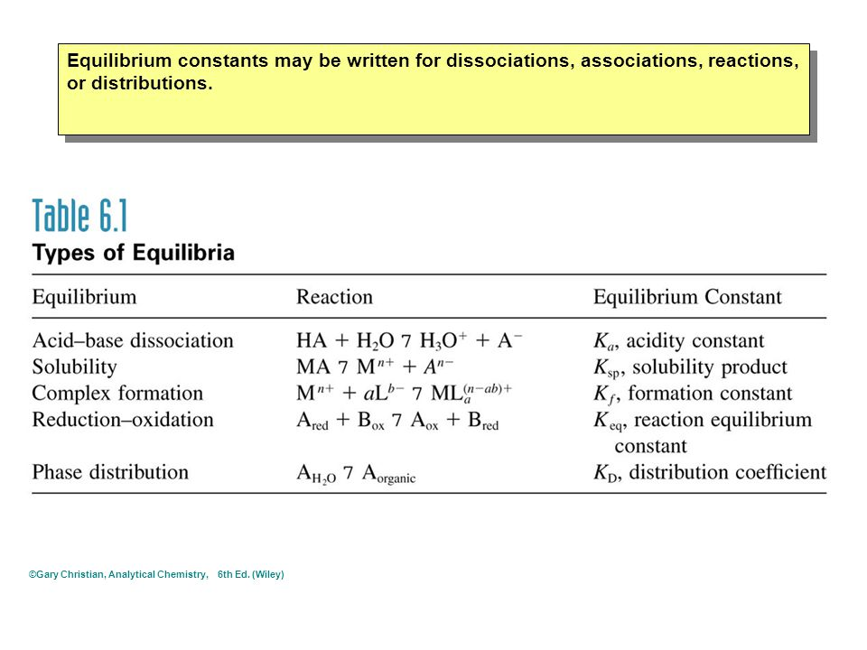 Equilibrium constants may be written for dissociations, associations, reactions, or distributions.