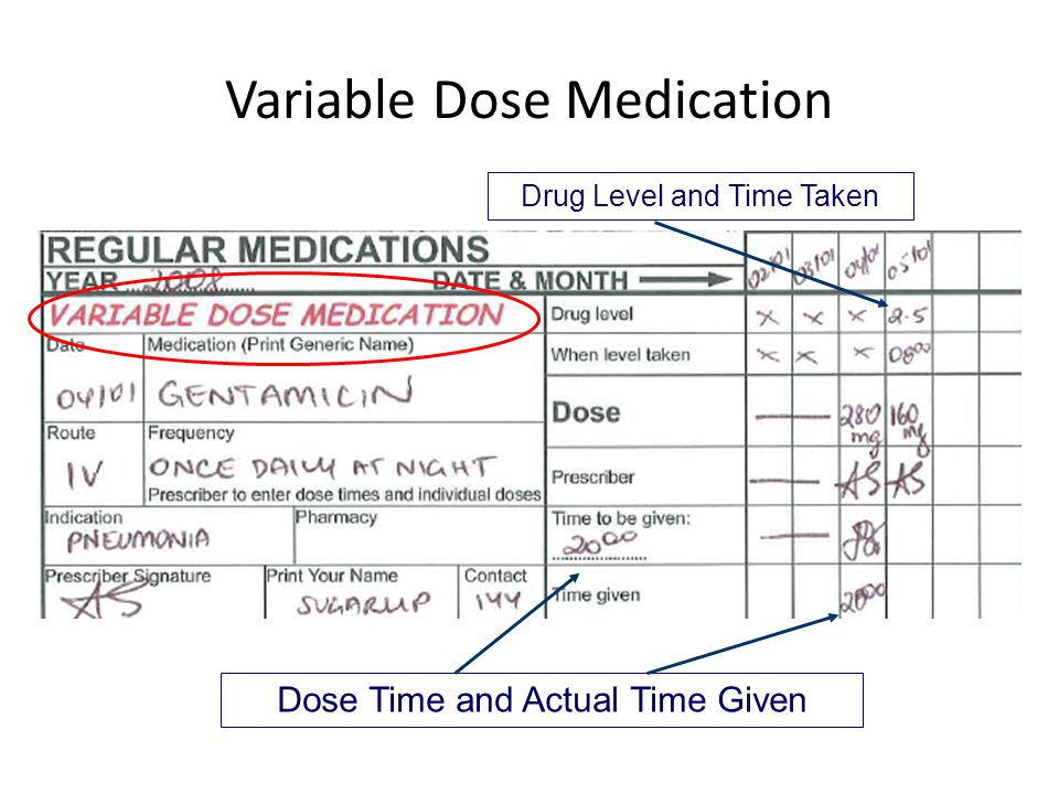 Variable Dose Medication Drug Level and Time Taken Dose Time and Actual Time Given