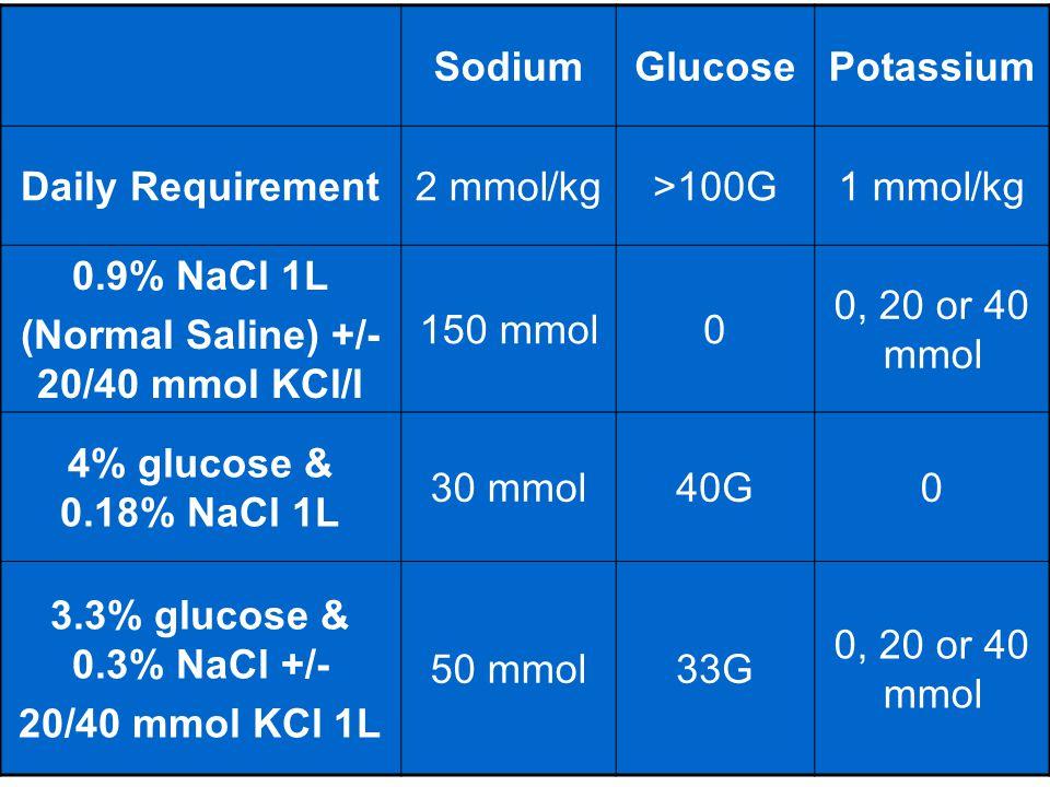 SodiumGlucosePotassium Daily Requirement2 mmol/kg>100G1 mmol/kg 0.9% NaCl 1L (Normal Saline) +/- 20/40 mmol KCl/l 150 mmol0 0, 20 or 40 mmol 4% glucos