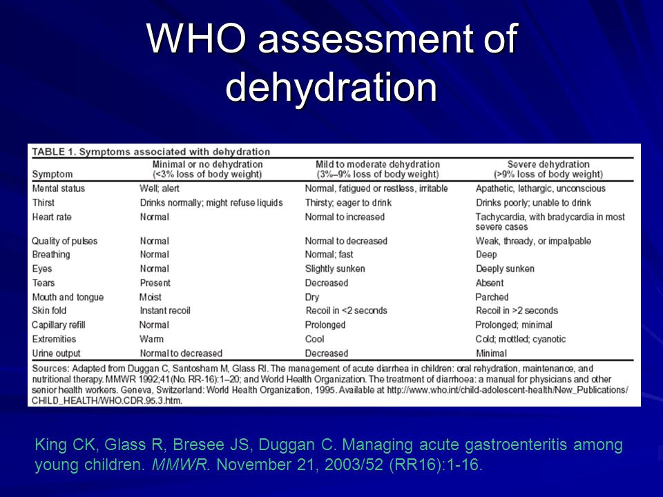 WHO assessment of dehydration King CK, Glass R, Bresee JS, Duggan C.