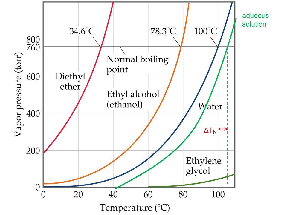 Raoult's Law: Case 2 Volatile solute in a Volatile solvent Recall Dalton's law of partial pressures