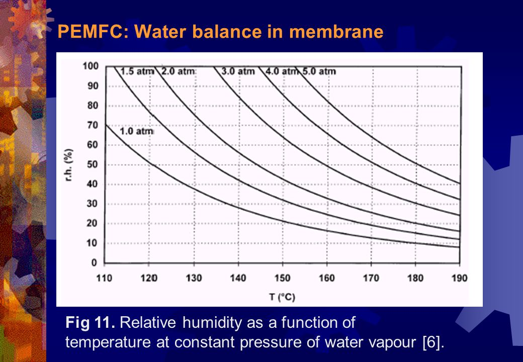 PEMFC: Water balance in membrane Fig 11. Relative humidity as a function of temperature at constant pressure of water vapour [6].