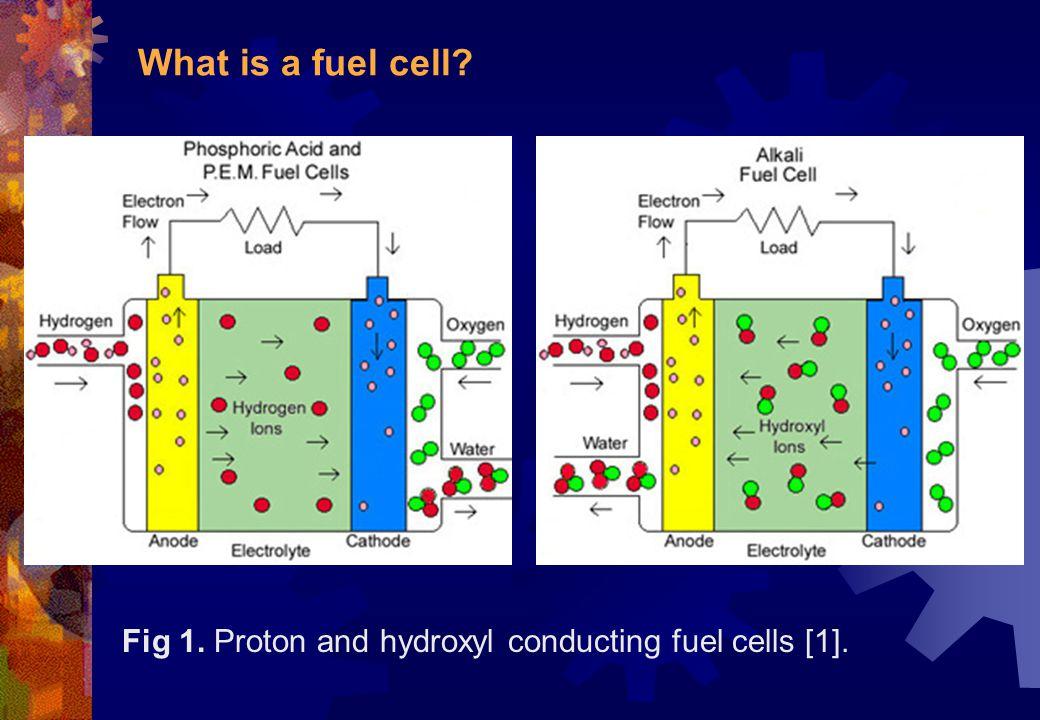 PEMFC: Water balance in membrane Fig 11.
