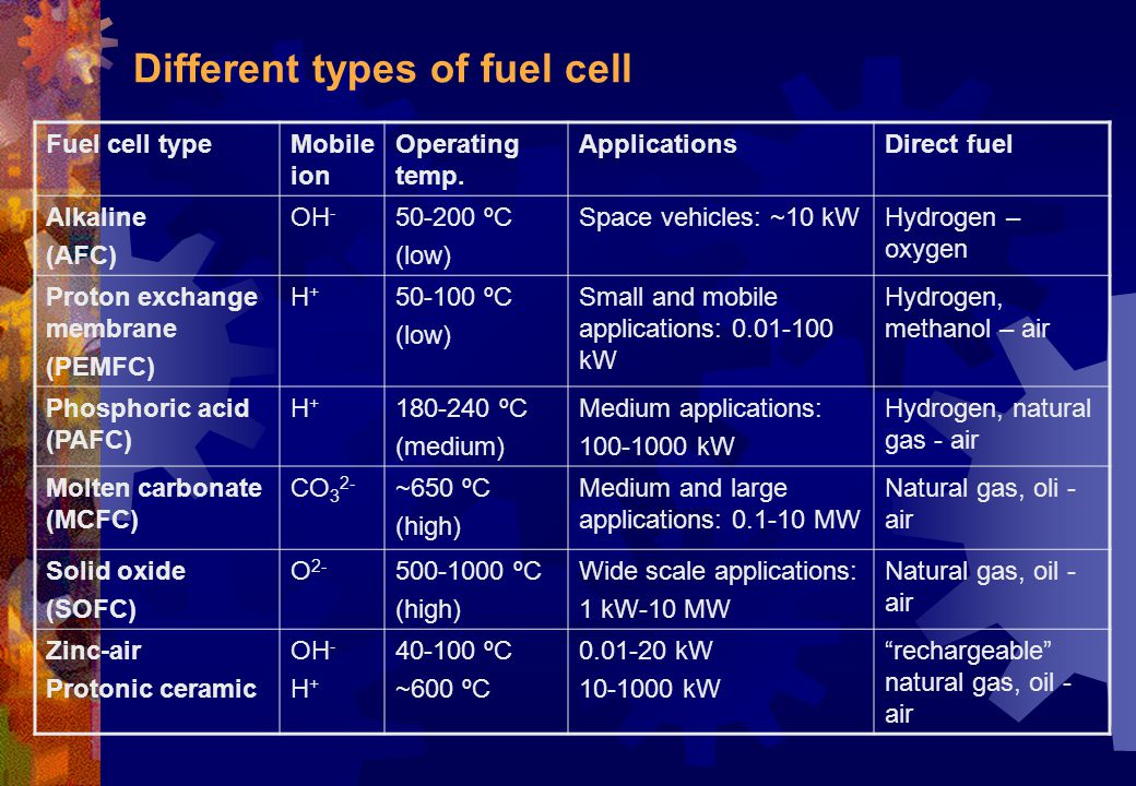 Why a fuel cell.