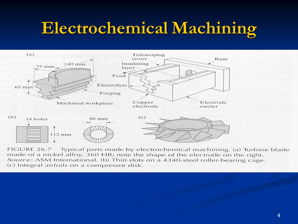 4 Electrochemical Machining