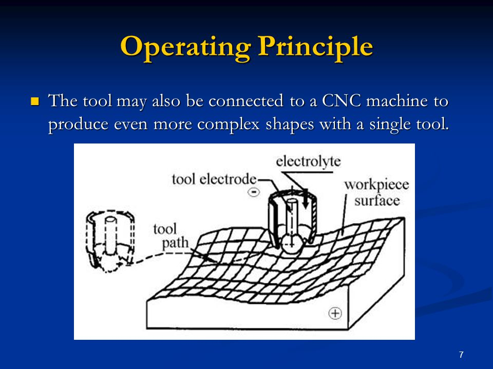 7 Operating Principle The tool may also be connected to a CNC machine to produce even more complex shapes with a single tool. The tool may also be con