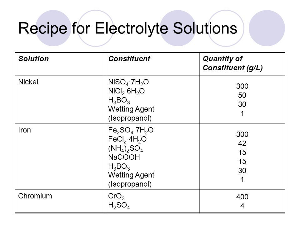 Recipe for Electrolyte Solutions SolutionConstituentQuantity of Constituent (g/L) NickelNiSO 4 ·7H 2 O NiCl 2 ·6H 2 O H 3 BO 3 Wetting Agent (Isopropanol) 300 50 30 1 IronFe 2 SO 4 ·7H 2 O FeCl 2 ·4H 2 O (NH 4 ) 2 SO 4 NaCOOH H 3 BO 3 Wetting Agent (Isopropanol) 300 42 15 30 1 ChromiumCrO 3 H 2 SO 4 400 4