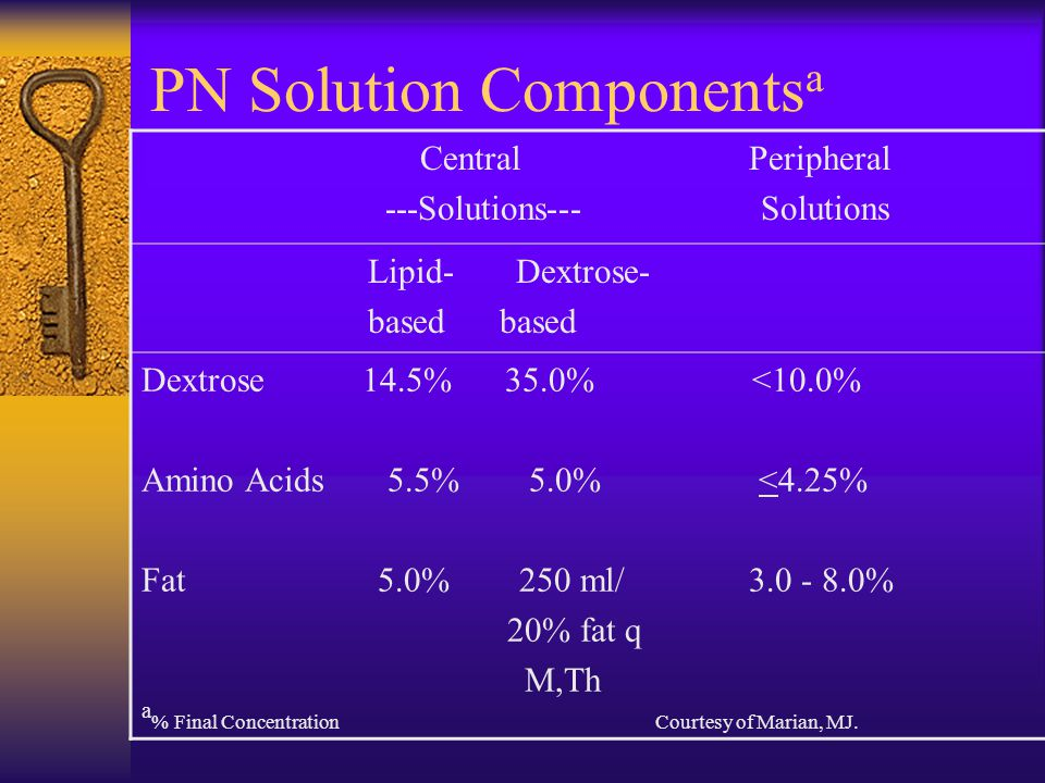 PN Solution Components a Central Peripheral ---Solutions--- Solutions Lipid- Dextrose- based based Dextrose 14.5% 35.0% <10.0% Amino Acids 5.5% 5.0% <4.25% Fat 5.0% 250 ml/ 3.0 - 8.0% 20% fat q M,Th a % Final Concentration Courtesy of Marian, MJ.