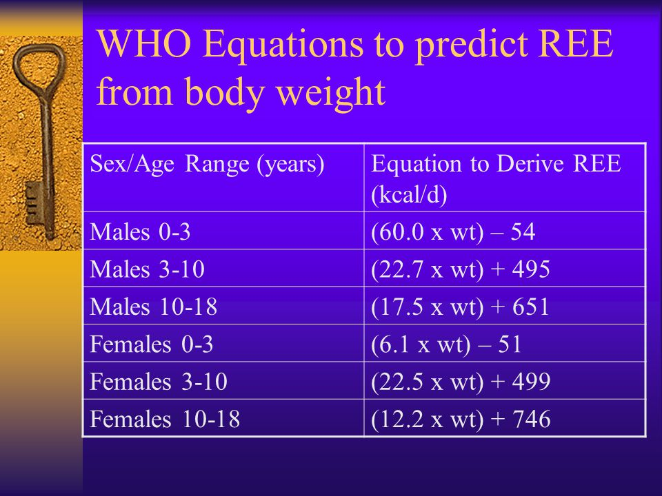WHO Equations to predict REE from body weight Sex/Age Range (years)Equation to Derive REE (kcal/d) Males 0-3(60.0 x wt) – 54 Males 3-10(22.7 x wt) + 495 Males 10-18(17.5 x wt) + 651 Females 0-3(6.1 x wt) – 51 Females 3-10(22.5 x wt) + 499 Females 10-18(12.2 x wt) + 746