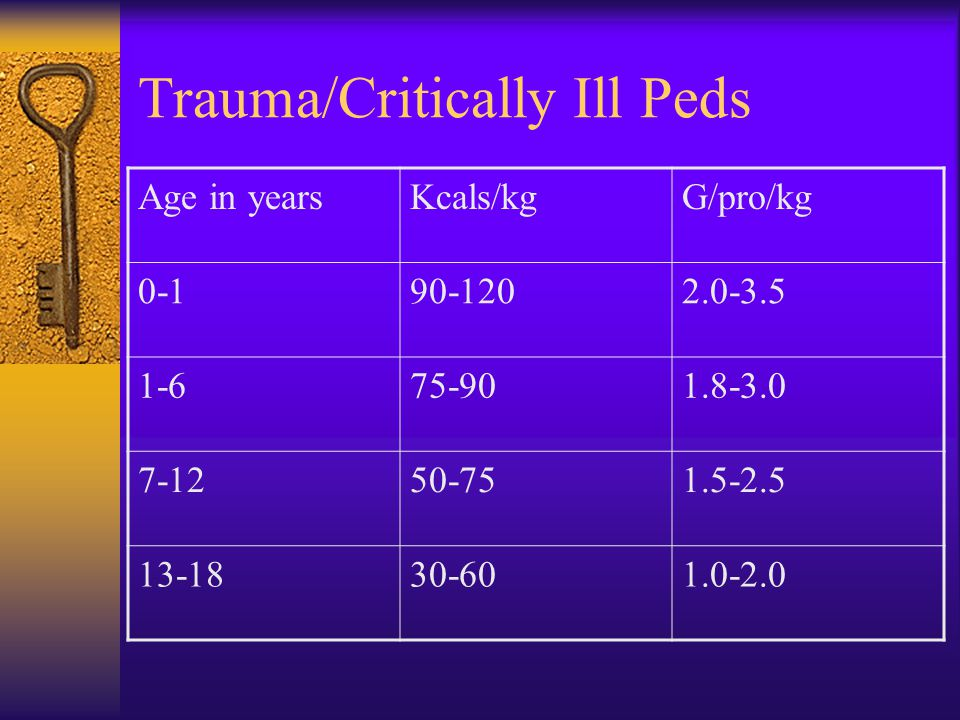 Trauma/Critically Ill Peds Age in yearsKcals/kgG/pro/kg 0-190-1202.0-3.5 1-675-901.8-3.0 7-1250-751.5-2.5 13-1830-601.0-2.0