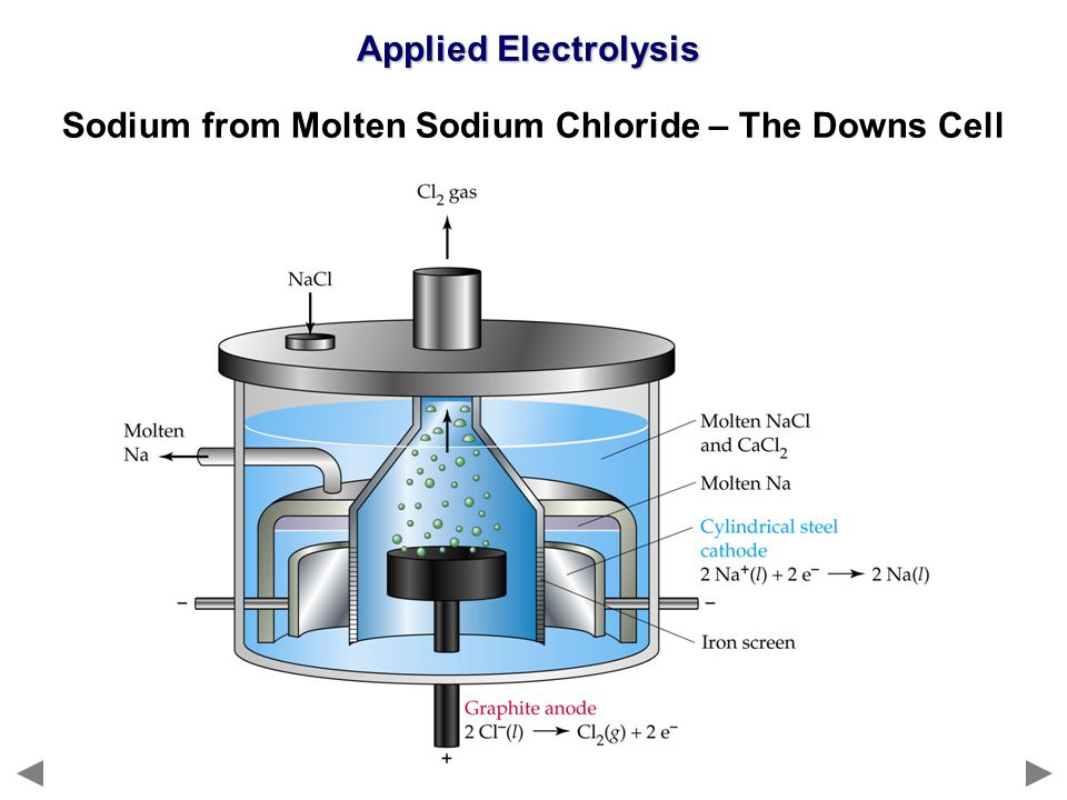 Applied Electrolysis Sodium from Molten Sodium Chloride – The Downs Cell