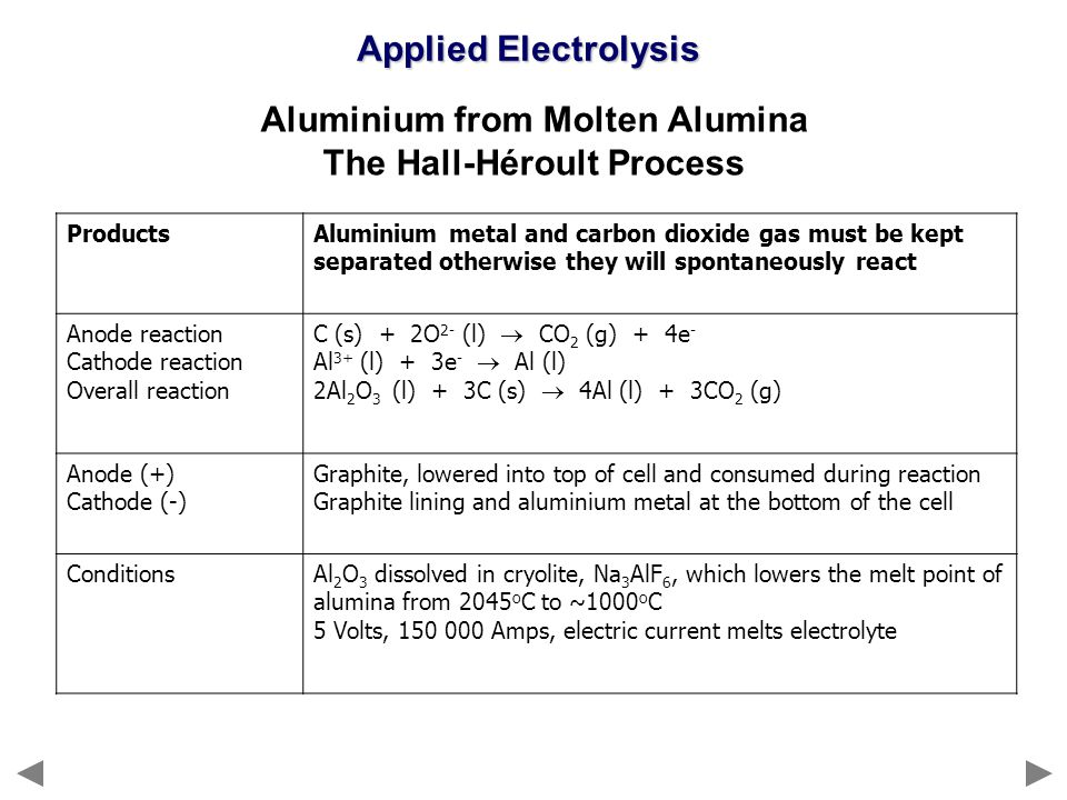 Aluminium from Molten Alumina The Hall-Héroult Process ProductsAluminium metal and carbon dioxide gas must be kept separated otherwise they will spont