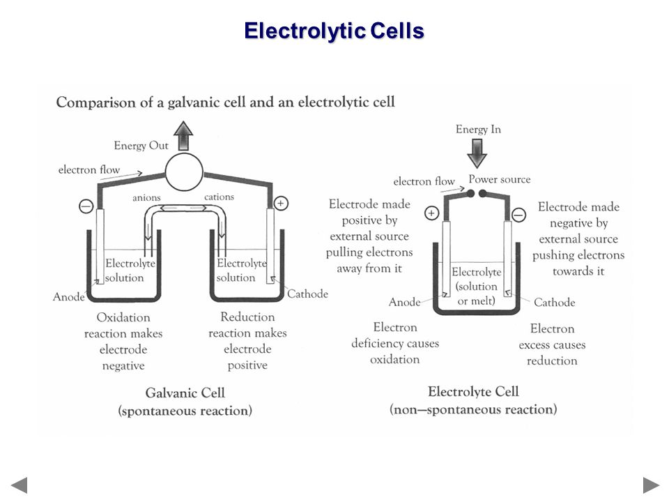 Metals can be purified by electrolysis.The impure metal is used as the anode and oxidised.