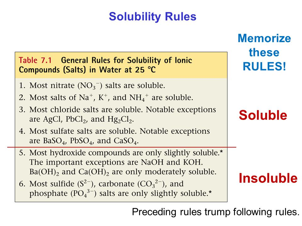 Solubility Rules Memorize these RULES! Soluble Insoluble Preceding rules trump following rules.
