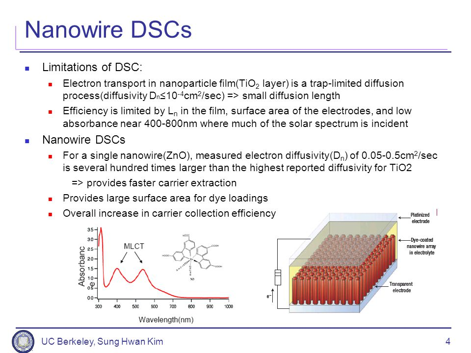 UC Berkeley, Sung Hwan Kim4 Nanowire DSCs Limitations of DSC: Electron transport in nanoparticle film(TiO 2 layer) is a trap-limited diffusion process