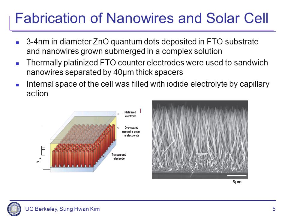 UC Berkeley, Sung Hwan Kim6 Results and Analysis Solar cells were constructed for various surface areas(0.25-1.14cm 2 ) and tested under 1 Sun(100mA/cm 2 ) J sc = 5.3–5.85 mA/cm 2 V oc = 0.61–0.71V FF = 0.36–0.38 η = 1.2–1.5% FF for nanowire cells is relatively insensitive to device area => Nanowire cells are less affected by series resistance