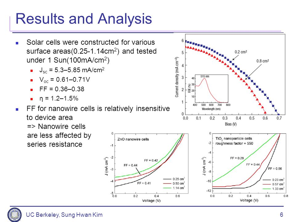 UC Berkeley, Sung Hwan Kim6 Results and Analysis Solar cells were constructed for various surface areas(0.25-1.14cm 2 ) and tested under 1 Sun(100mA/c