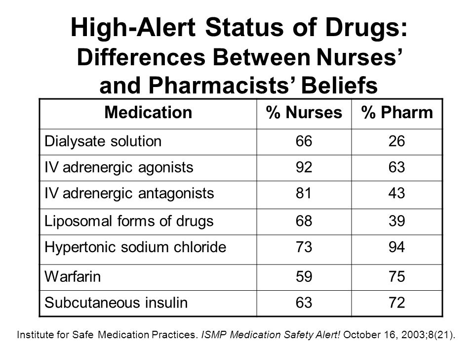 Key Concepts in Safeguarding High-Alert Medications (continued) Externalize or centralize error-prone processes: IV drug preparation Use commercially prepared premixed products –Premixed magnesium sulfate, heparin, etc.