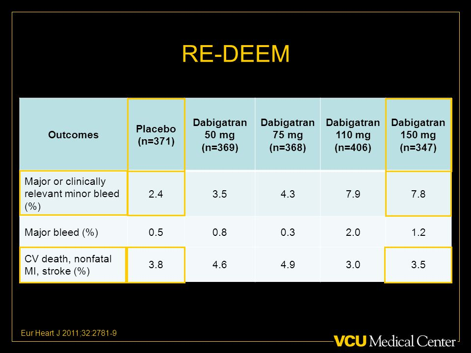 RE-DEEM Outcomes Placebo (n=371) Dabigatran 50 mg (n=369) Dabigatran 75 mg (n=368) Dabigatran 110 mg (n=406) Dabigatran 150 mg (n=347) Major or clinically relevant minor bleed (%) Major bleed (%) CV death, nonfatal MI, stroke (%) Eur Heart J 2011;32:2781-9