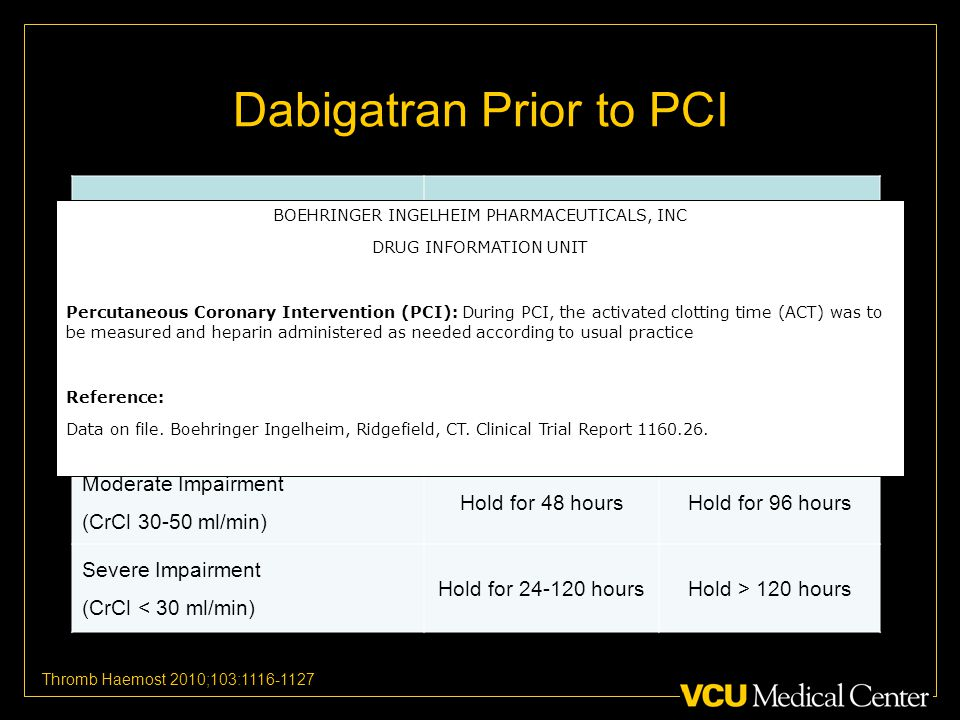 Dabigatran Prior to PCI Renal Function Procedural Bleed Risk Standard RiskHigh Risk Normal or Mild Impairment (CrCl > 50 ml/min) Hold for 24 hoursHold for hours Moderate Impairment (CrCl ml/min) Hold for 48 hoursHold for 96 hours Severe Impairment (CrCl < 30 ml/min) Hold for hoursHold > 120 hours Thromb Haemost 2010;103: BOEHRINGER INGELHEIM PHARMACEUTICALS, INC DRUG INFORMATION UNIT Percutaneous Coronary Intervention (PCI): During PCI, the activated clotting time (ACT) was to be measured and heparin administered as needed according to usual practice Reference: Data on file.