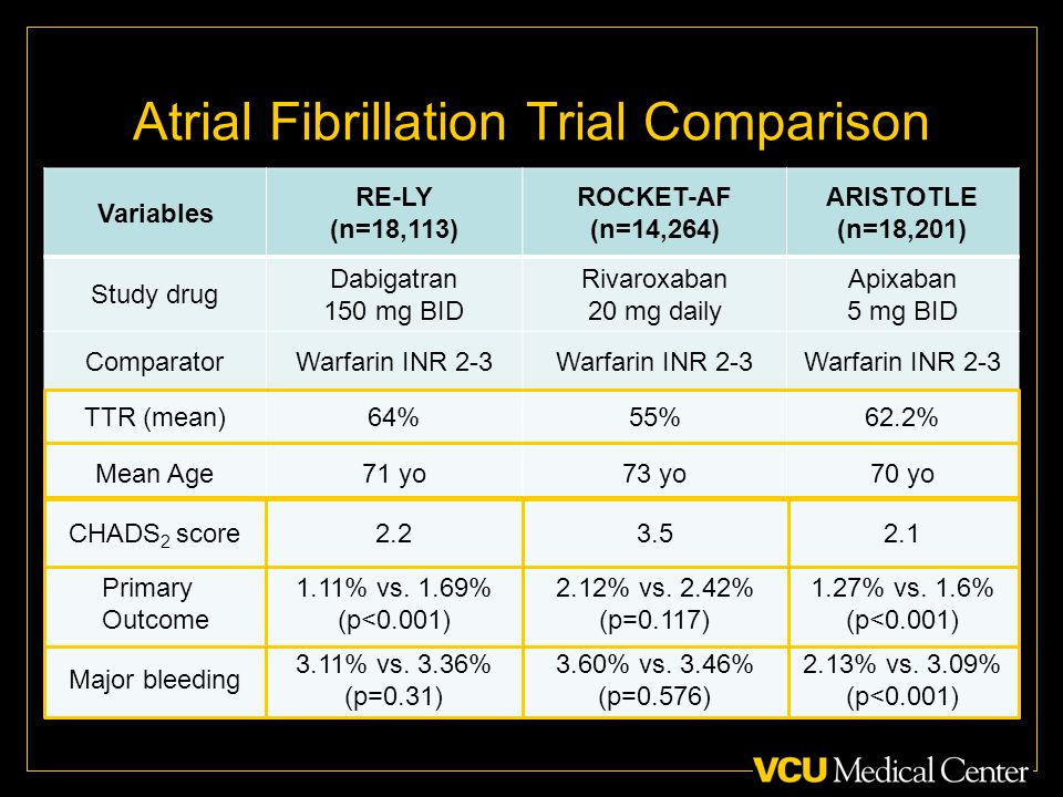 Atrial Fibrillation Trial Comparison Variables RE-LY (n=18,113) ROCKET-AF (n=14,264) ARISTOTLE (n=18,201) Study drug Dabigatran 150 mg BID Rivaroxaban 20 mg daily Apixaban 5 mg BID ComparatorWarfarin INR 2-3 TTR (mean)64%55%62.2% Mean Age71 yo73 yo70 yo CHADS 2 score Primary Outcome 1.11% vs.