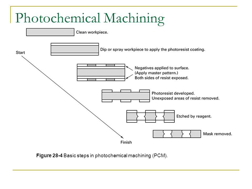 Photochemical Machining Figure 28-4 Basic steps in photochemical machining (PCM).