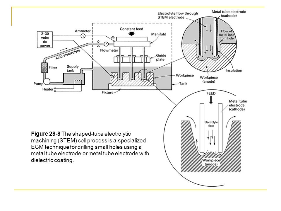 Figure 28-8 The shaped-tube electrolytic machining (STEM) cell process is a specialized ECM technique for drilling small holes using a metal tube elec