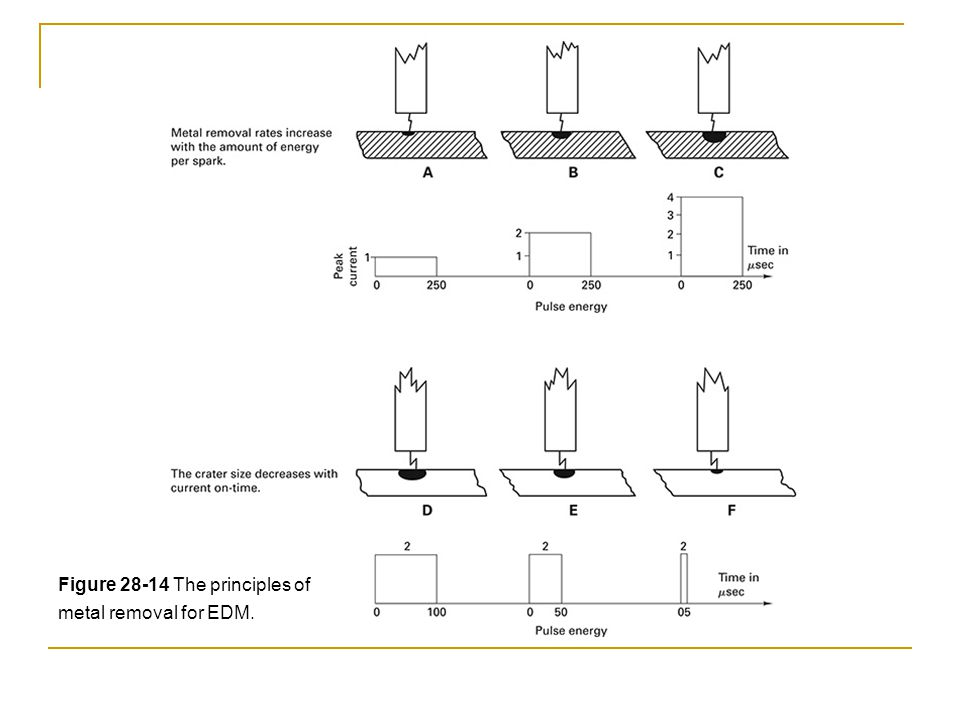 Figure 28-14 The principles of metal removal for EDM.