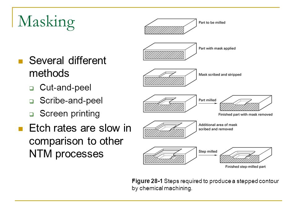 Defects in Etching If baths are not agitated properly, defects result Figure 28-2 Typical chemical milling defects: (a) overhang: deep cuts with improper agitation; (b) islands: isolated high spots from dirt, residual maskant, or work material inhomogeneity; (c) dishing: thinning in center due to improper agitation or stacking of parts in tank.