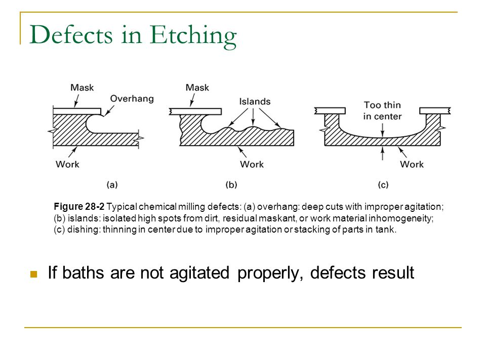 Defects in Etching If baths are not agitated properly, defects result Figure 28-2 Typical chemical milling defects: (a) overhang: deep cuts with impro