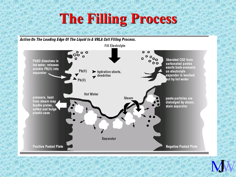 The Filling Process