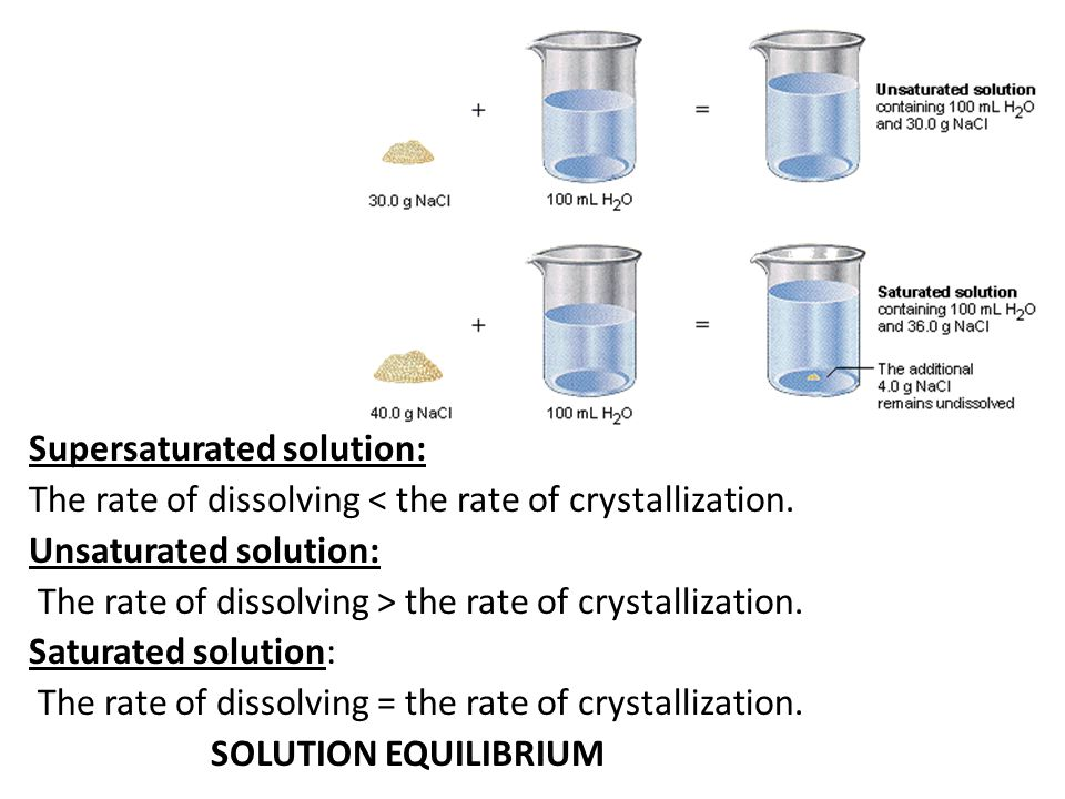 Supersaturated solution: The rate of dissolving < the rate of crystallization. Unsaturated solution: The rate of dissolving > the rate of crystallizat