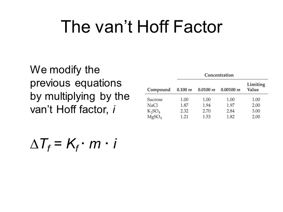 The van't Hoff Factor We modify the previous equations by multiplying by the van't Hoff factor, i  T f = K f  m  i