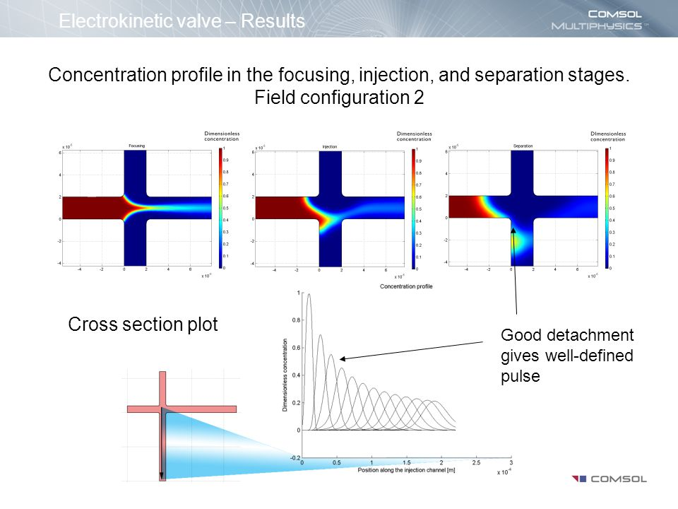 Concluding remarks The model is very simple to define and solve in COMSOL Multiphysics.